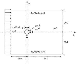 Schematic of an isolated oscillating circular cylinder