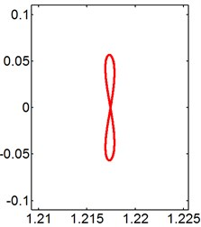 X-Y trajectories of the 2-DOF circular cylinders behind a square cylinder  under different reduced velocities at d/D= 0.2
