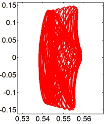 X-Y trajectories of the 2-DOF circular cylinders behind a fixed square cylinder  under different reduced velocities at d/D= 0.5