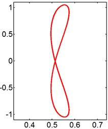 X-Y trajectories of the 2-DOF circular cylinders behind a fixed square cylinder  under different reduced velocities at d/D= 1.0
