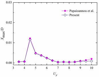 Comparisons on the dimensionless maximum vibration amplitudes from present numerical results with existing data (Papaioannou et al., [17]) for a 2-DOF oscillating circular cylinder