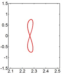 X-Y trajectories of the 2-DOF circular cylinders behind a fixed square cylinder  under different reduced velocities at d/D= 1.5