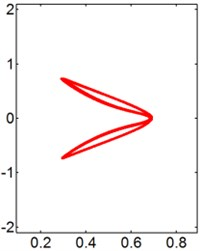 X-Y trajectories of the 2-DOF circular cylinders behind a fixed square cylinder  under different reduced velocities at d/D= 2.0