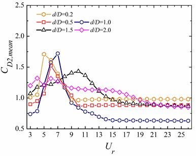 Hydrodynamic coefficients at different reduced velocities  for the downstream 2-DOF circular cylinder