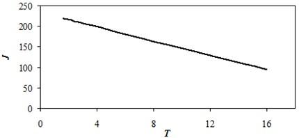 Efficiency dependence of planning horizon