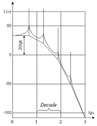 General view of logarithmic frequency response for conservative systems