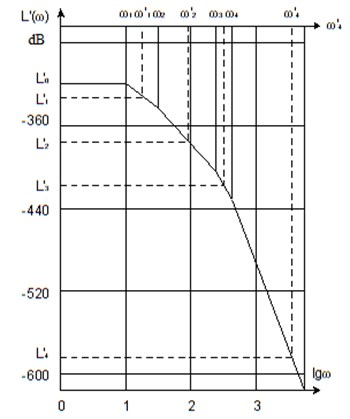 Example of desired asymptotic logarithmic frequency response