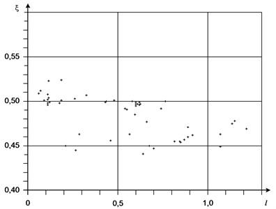 Magnitude dependence of ξ on  l=lgωi+1-lgωi provided minimum difference Lω-L'ω