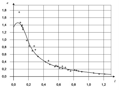 Approximation of amendments to values of asymptotic logarithmic frequency response  of value of l=lgωi+1-lgωi