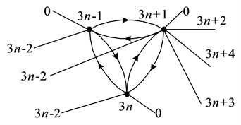 Graph of three vertices of finite elements model for cubic finite elements