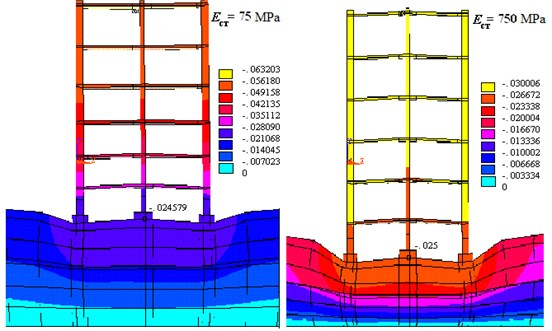 Distribution uz movements in construction  for different values of modulus of elasticity of wall material
