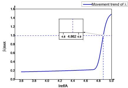 Motion change trend of the Jacobian matrix eigenvalue