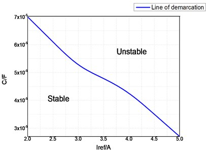 Stability region boundary curves under different parameter variations