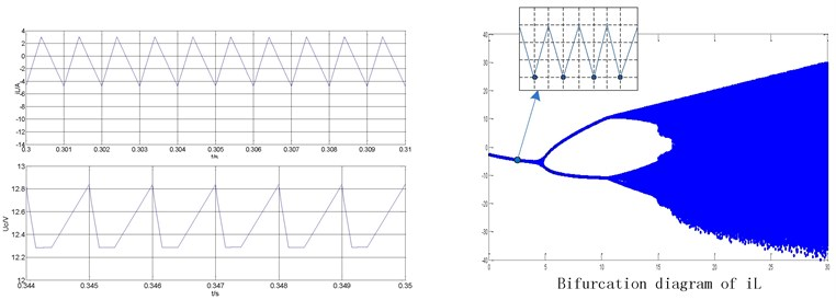 Nonlinear typical waveform of the ultra-high frequency Z-source converter  under peak current control