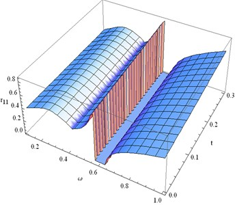 Distribution of τ11 for fixed x1= 0.3  and different values ofω, t