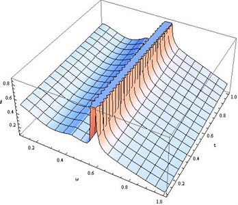 Distribution of θ for fixed x1=x2=x3= 0.8, r*= 200 and different values of ω, t