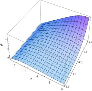 Distribution of τ12 for fixed x1= 0.3  and different values ofω, t