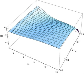 Distribution of e11 for fixed x1= 0.3  and different values ofω, t