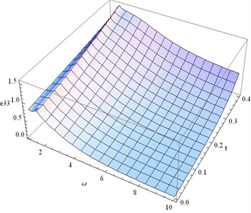 Distribution of e33 for fixed x1= 0.3  and different values ofω, t