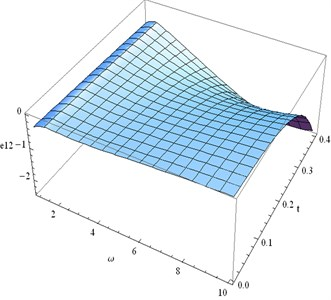 Distribution of e12 for fixed x1= 0.3  and different values ofω, t