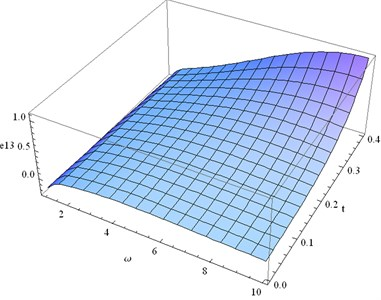 Distribution of e13 for fixed x1= 0.3  and different values ofω, t