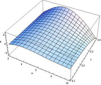 Distribution of θ for fixed x1=x2=x3= 0.5, r*= 200 and different values of ω, t