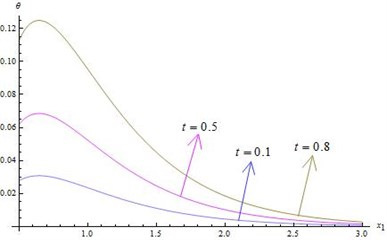 Distribution of temperature for ω=2 and x2=x3=0.5 verses x1
