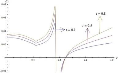 Distribution of τ22 for fixed x1=x2=x3= 0.5 and r*=20 for different values of ω