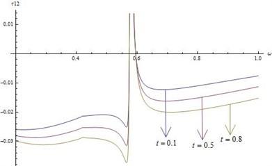 Distribution of τ12 for fixed x1=x2=x3= 0.5 and r*= 20 for different values of ω