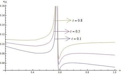 Distribution of e22 for fixed x1=x2=x3= 0.5 and r*=20 for different values of ω
