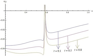 Distribution of e13 for fixed x1=x2=x3= 0.5 and r*=20 for different values of ω