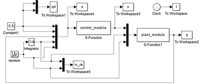 Simulink simulation model