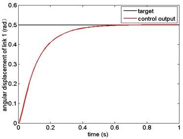 Angular displacement of link 1