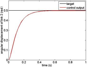 Angular displacement of link 2