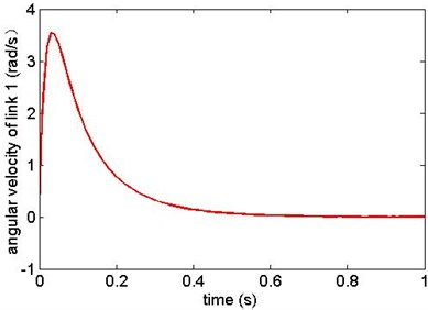 Angular velocity of link 1