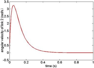 Angular velocity of link 2