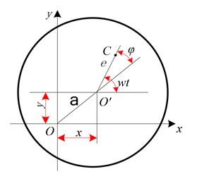 Flywheel rotor mass eccentric model