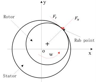 Rub schematic
