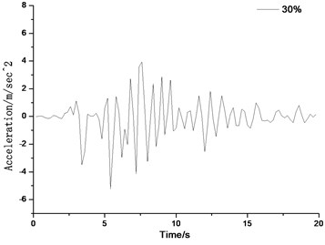 Time history curve of ground acceleration for different backfill materials