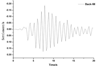 Time history curves of displacement at top of foundation pile for different backfill materials