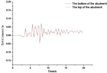 Time history curve of settlement of bridge abutment for different backfill materials