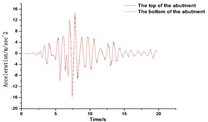 Time history curves of acceleration of bridge abutment for different backfill materials