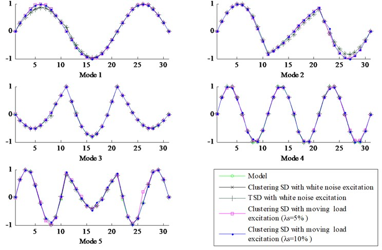 Strain mode shapes, including the model, TSD, and CSD with different excitations and noise levels