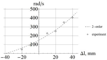 Comparison of calculation and experiment for the natural frequencies from the 1st to 4th order