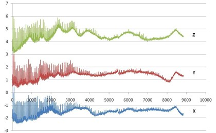 Vibration spectrum of the N2 Ricor K508 electric cooler along the X, Y and Z axes