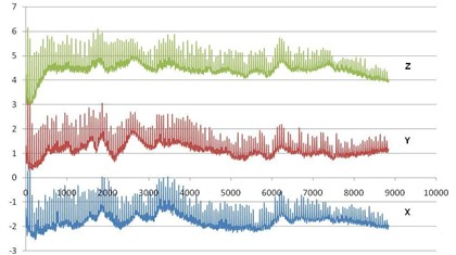 Vibration spectrum of the Thales RM3 electric cooler, along the X, Y and Z axes