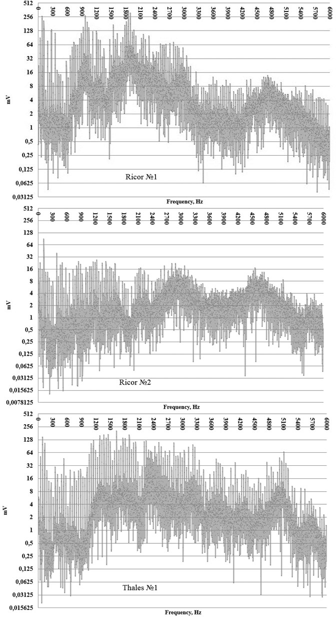 Vibration spectra recorded from the coolers N1 Ricor К508, N2 Ricor K508, Thales RM3