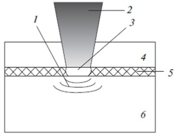 Basic diagram of LSP technology: 1 – shock wave, 2 – laser pulse, 3 – plasma,  4 – transparent layer, 5 – opaque layer, 6 – studied material