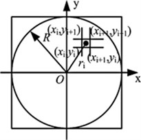 Scheme for calculating radial distance for each element