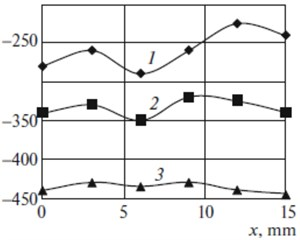 distribution of residual stresses on the surface (x) and inward (z) of the material:  a) 1 prior to LSP, 2 is experiment (from [4]) at η = 50 %, 3 is FES at η = 50 %,  4 is experiment at η = 90 %; 5 is FES at η = 90 %; b) 1 η = 50 %, 2 η = 70 %, 3 η = 90 %